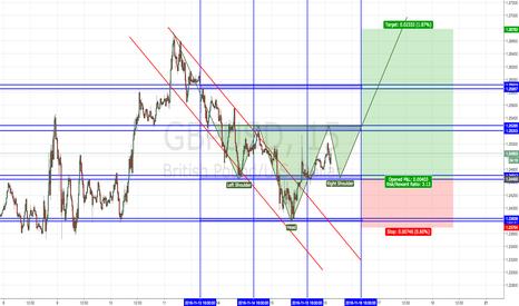 GBPUSD: GBP/USD LONG?