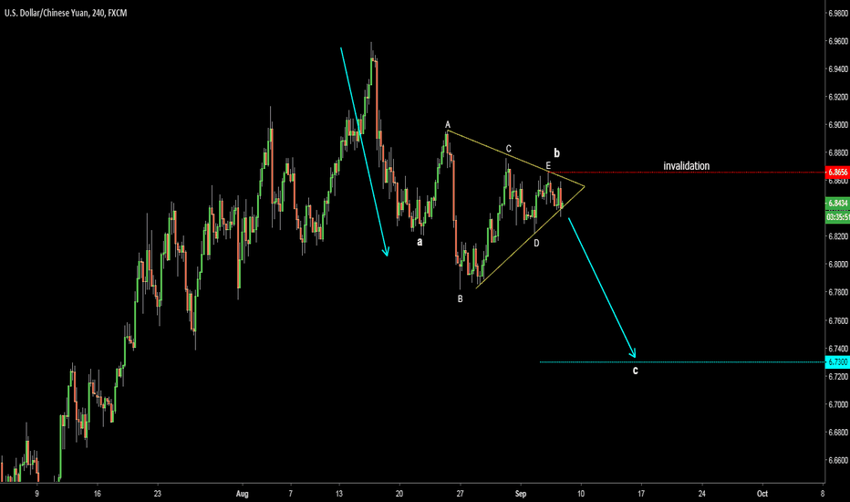 USDCNH: USDCNH. Correction continues. Target 6.73
