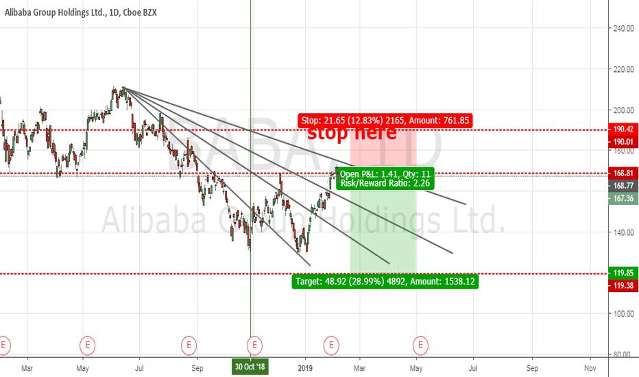 BABA: alibaba sell prediction