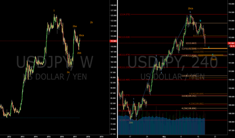 USDJPY: Long at c