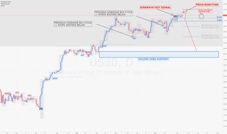 US30: DOW / D1 : Possible price rejection with clear support target