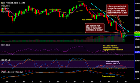 GBPUSD: GBP/USD technicals and trade setup