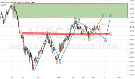 AUDCAD: Swing long