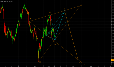 UKOIL: UKOIL H4/DAILY BUY