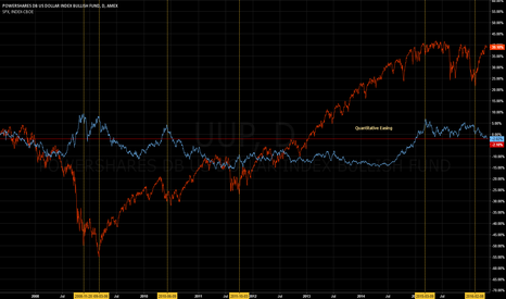 UUP: $UUP / $SPX - Relationship