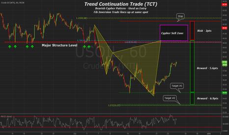 USOIL: Crude Oil WTI 60min Trend Continuation & Bear Cypher