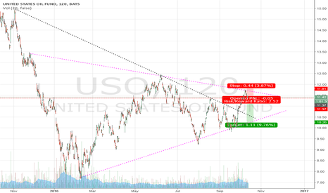 USO: USO 2hr 1yr closing wedge