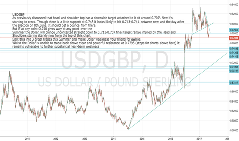 USDGBP: USDGBP: HEAD AND SHOULDERS DOWNSIDE TARGET AT 0.707