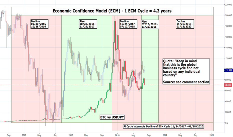 BTCUSD: Could ECM serve a purpose for the Crypto Market?