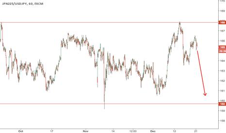 JPN225/USDJPY: $NKY / $USDJPY ie in USD continues to range