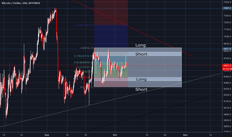 BTCUSD: Bitcoin ranging