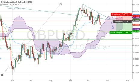 GBPUSD: fib, daily and weekly trendline convergence for short?