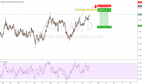 AUDCAD: AUDCAD - ABCD completion around 1.0350