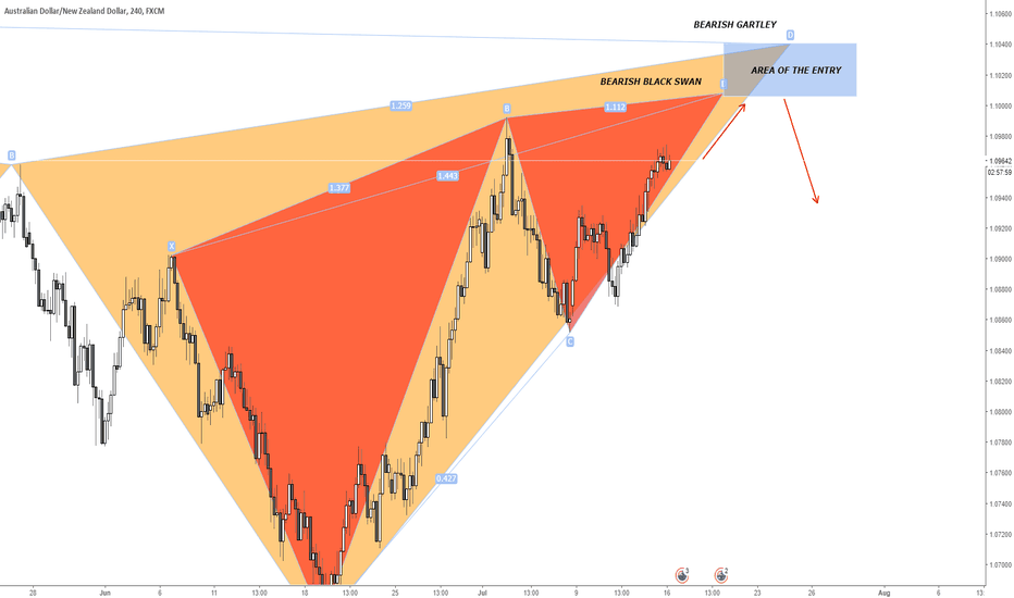 AUDNZD: AUDNZD Potential Short Opportunity