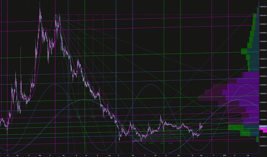 TRXBTC: TRX BTC Momentum Analysis