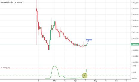 NANOBTC: Nano/BTC