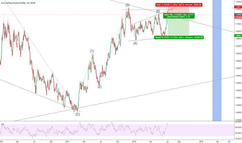 EURNZD: it's still in triangle correction
