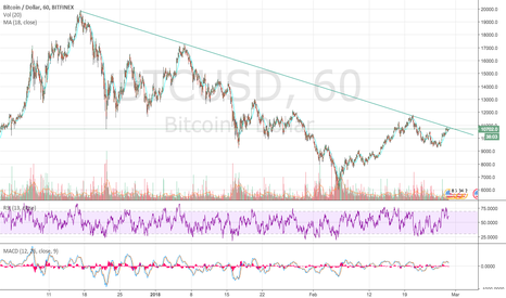 BTCUSD: $BTC.X The moment of truth in upon us. Breakout? Fail?
