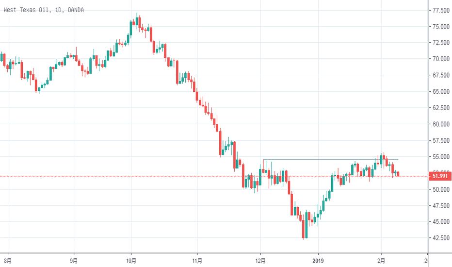 WTICOUSD: 上周原油假突,价格走势实际并反转,还是以高空为主