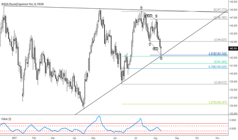 GBPJPY: Hammer at support confluence #GBPJPY