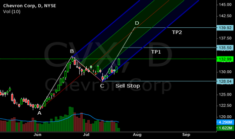 CVX: My AB = CD Trading Plan on CVX