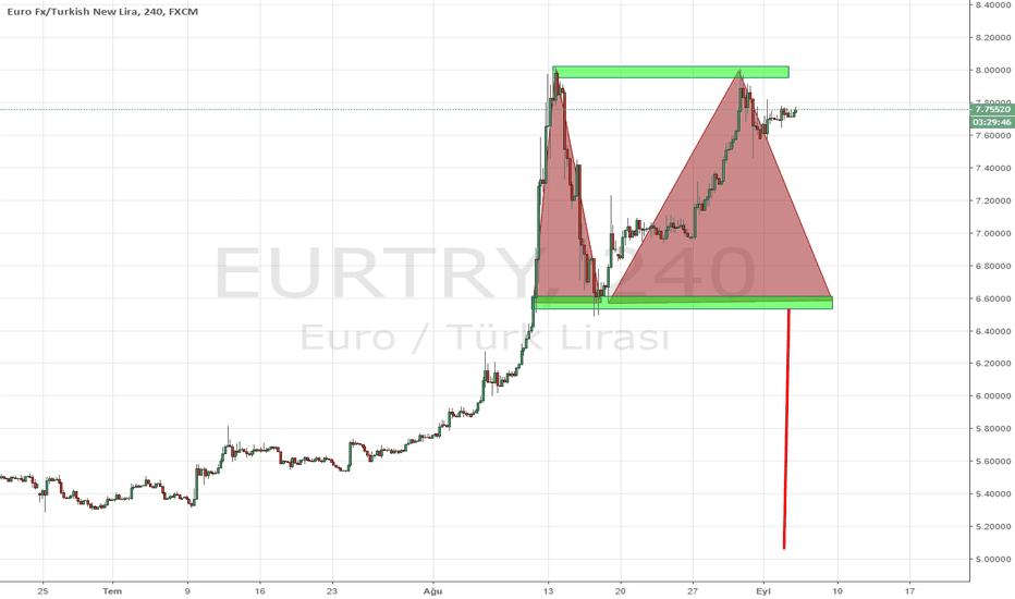 EURTRY: EURTRY 5,04 olur mu?