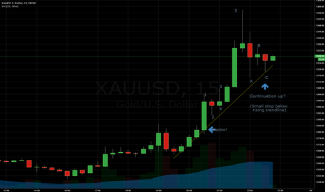 XAUUSD: Brexit Gold skyrocket.  Continuation?