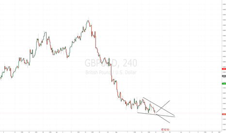 GBPUSD: Interesting Point for GBPUSD