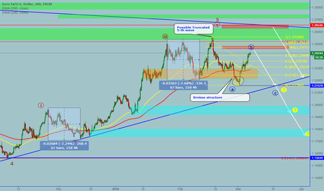 EURUSD: EURUSD: Sell opportunity for an ABC correction move or 123 waves