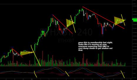 ETHXBT: Ethereum (ETH): Breakout?