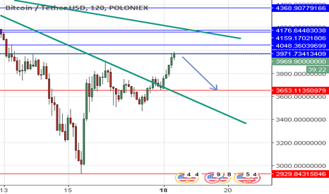 BTCUSDT: BTC Sell below 3967 and buy back at 3653++