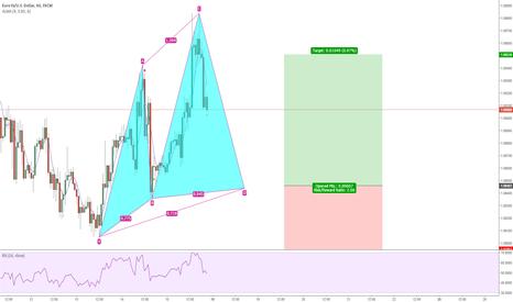 EURUSD: Bulish Cypher Pattern on EURUSD 1 hour chart
