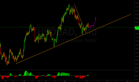 USDCAD: CAD might weaken against USD
