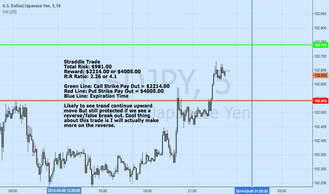 USDJPY: USDJPY Straddle Trade