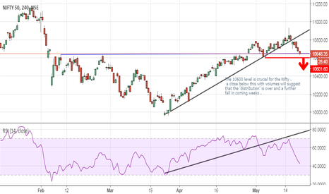 NIFTY: Nifty ... distribution getting complete ?