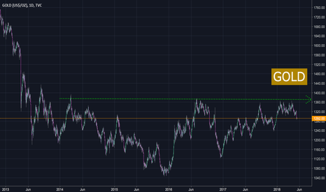 GOLD: NEUTRAL GOLD but standby for Breakout @1370