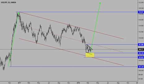 USDJPY: USDJPY LONG(Buy in Yellow Box Area)