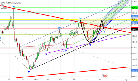 XAUUSD: Gold forming a Cup & Handle pattern