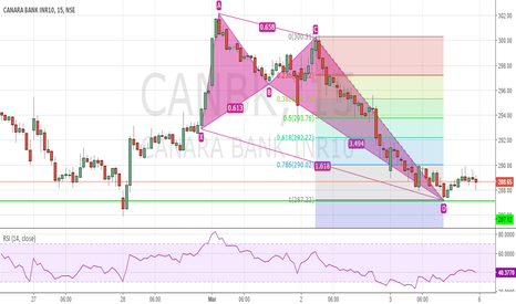 CANBK: Bullish Crab in Can Bank - Buy at 287 for Target of 293