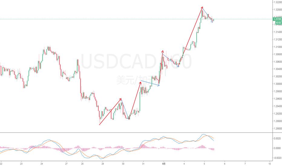 USDCAD: 美加短期依然看涨