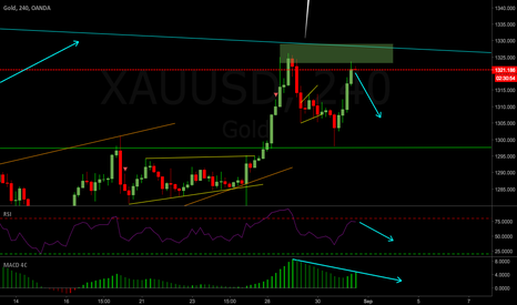 XAUUSD: GOLD 4hr Short Setup