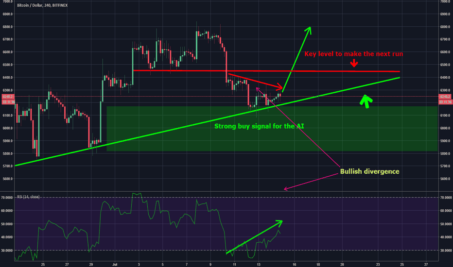 BTCUSD: Bitcoin , AI path IV