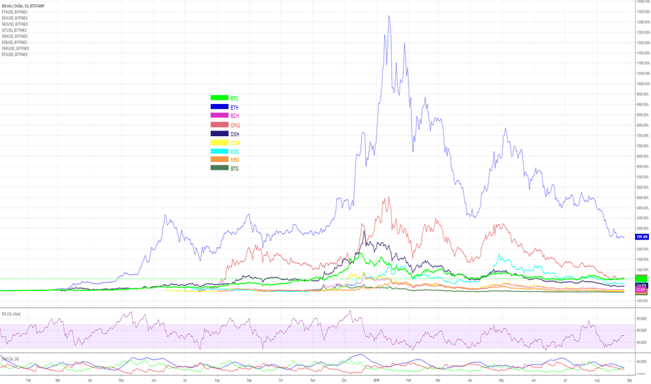 BTCUSD: Cryptogame - Margin Battle
