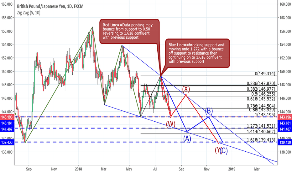 GBPJPY: GBP/JPY two scenarios