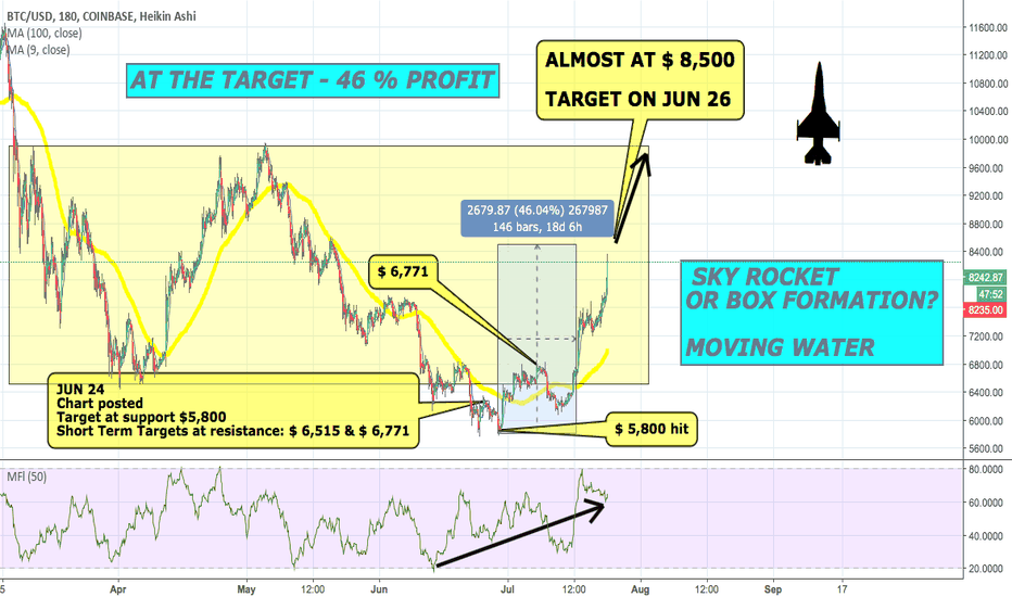 BTCUSD: SKY ROCKET Or Box Formation? 46% $$$ -LESS 30 DAYS- What Now?