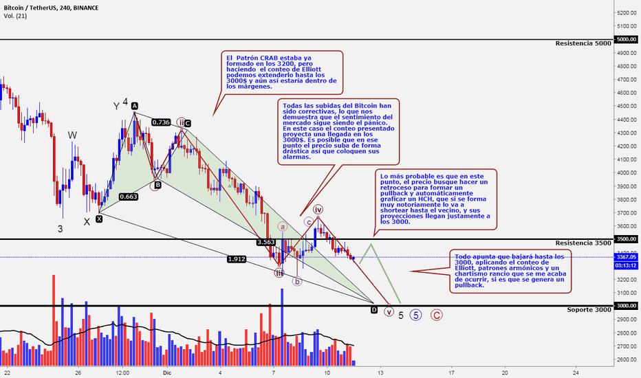 BTCUSDT: Tranquilos traders, estamos a punto de salir de este ciclo.