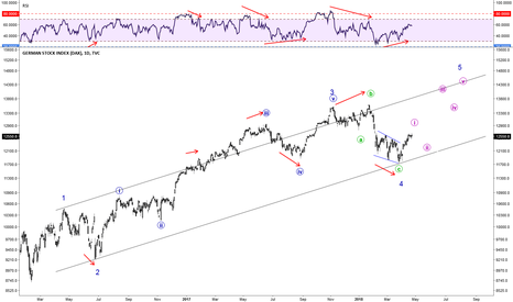 DEU30: Wave 5 to make a new high?