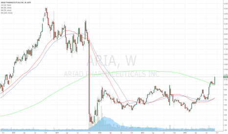 ARIA: 200-Day Moving Average breakout