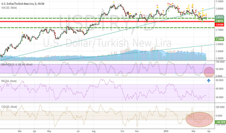 USDTRY: Buying opportunity for $USDTRY