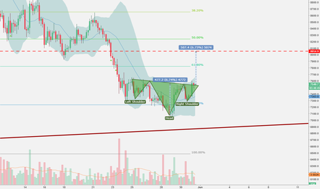 BTCUSD: Inverted H&S on BTC/USD